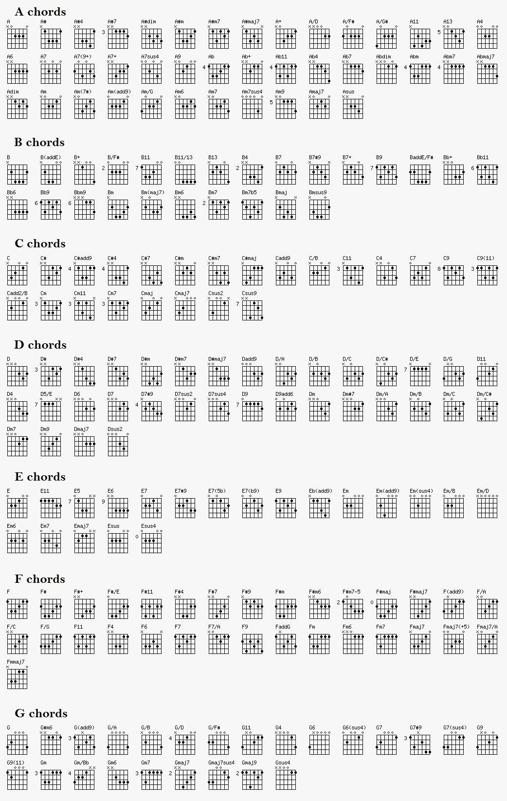 Guitar Chords Chart Basic Awesome Guitar Chords Chart