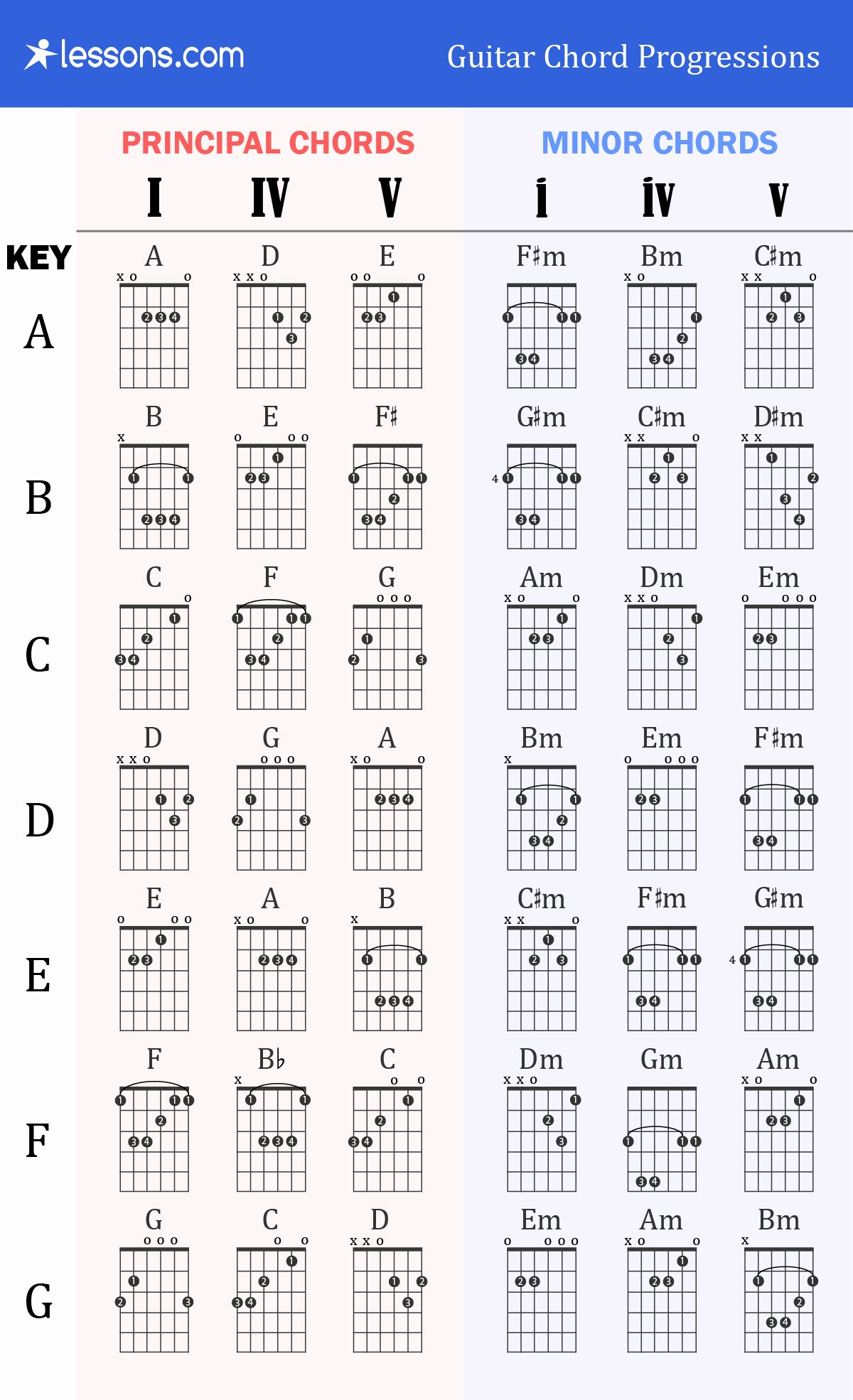 Guitar Chords Chart Basic Awesome the 3 Best Guitar Chord Progressions Charts & Examples