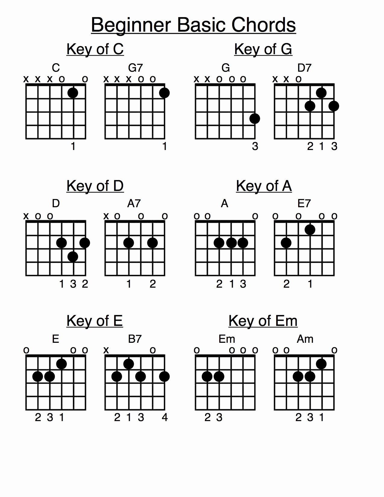 Guitar Chords Chart Basic Best Of Chords Quotes Quotesgram