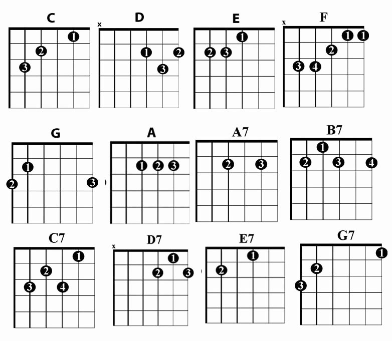 Guitar Chords Chart Basic Elegant the 12 Essential Chords You Need to Play Country Guitar