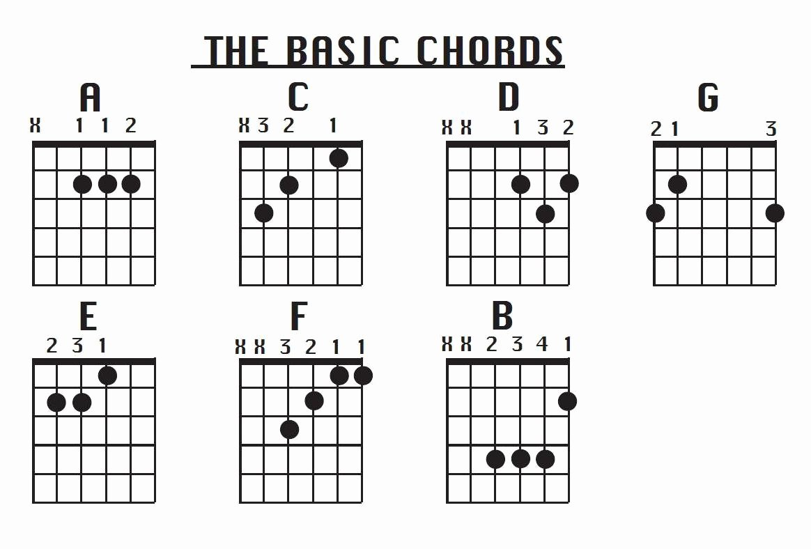 Guitar Chords Chart Basic Fresh Metarhythmic Blog Playing Guitar for Beginners the Open