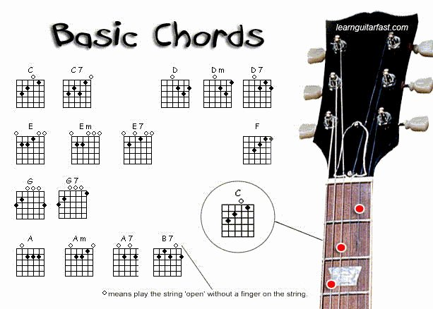 Guitar Chords Chart Basic Inspirational 18 Best G Chord Guitar Images On Pinterest