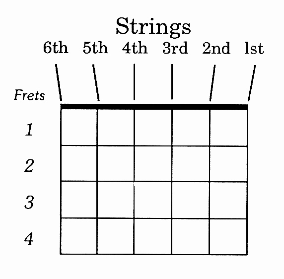 Guitar Chords Chart Basic Lovely Easy Guitar Lessons