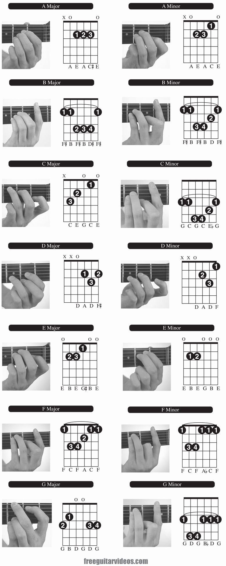 Guitar Chords Chart Basic Luxury Guitar Chord Chart On Pinterest