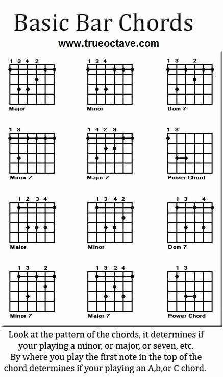 Guitar Chords Chart Basic Luxury Here are some Free Guitar Chord Charts You Can Refer to as