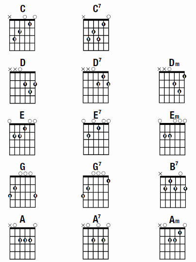 Guitar Chords Chart Basic Unique Gibson S Learn & Master Guitar Blog with Steve Krenze