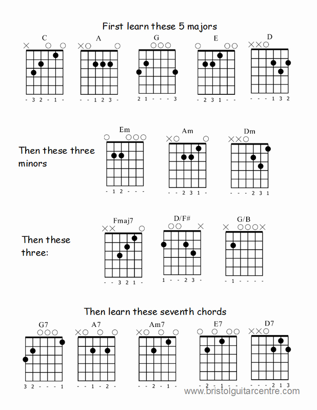 Guitar Chords for Beginners Beautiful Guitar Chords Beginner