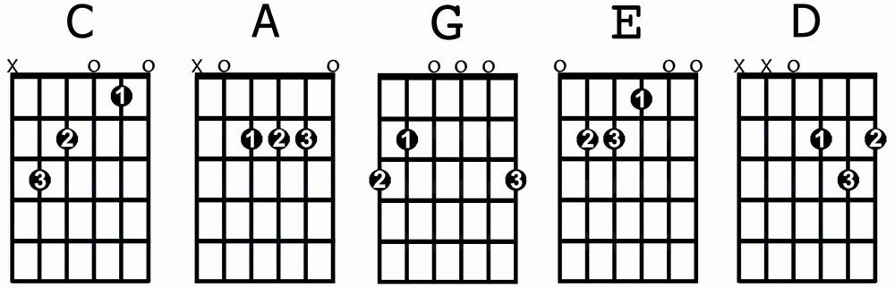 Guitar Chords for Beginners Beautiful the 8 Most Important Open Guitar Chords for Beginners