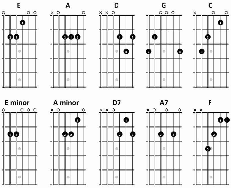 Guitar Chords for Beginners Fresh Arduino Display Guitar Chords On A Circuit Display