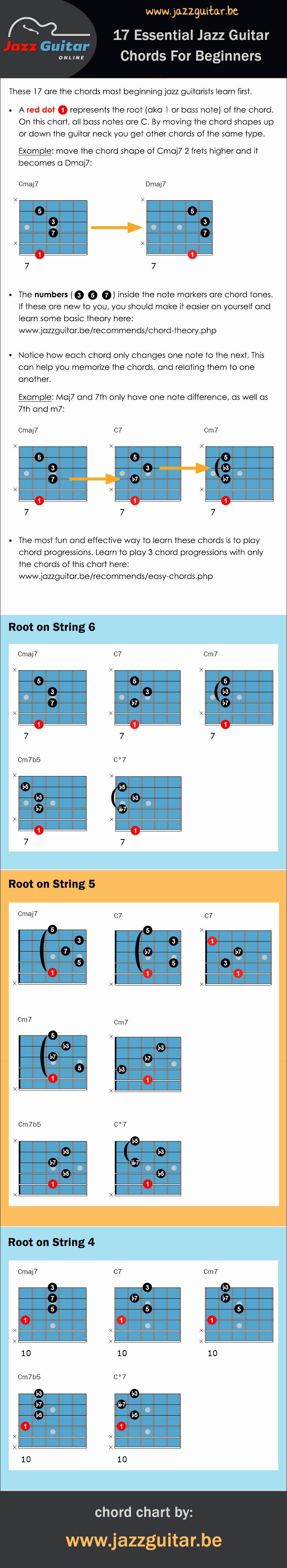 Guitar Chords for Beginners Fresh Easy Jazz Guitar Chords Tabs & Chord Charts