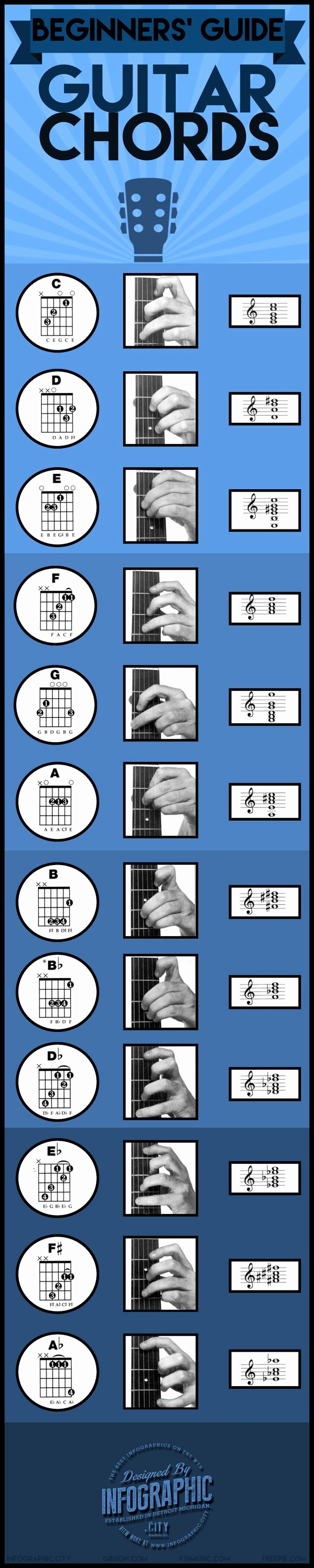 Guitar Chords for Beginners Lovely A Beginners Guide to Guitar Chords Infographic