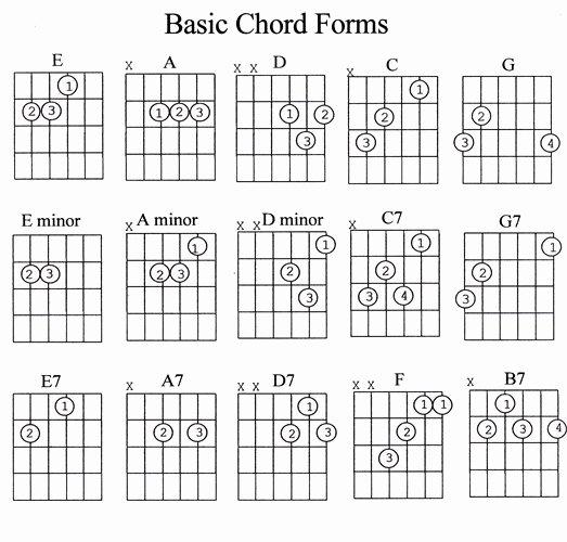 Guitar Chords for Beginners Unique Beginner Guitar songs