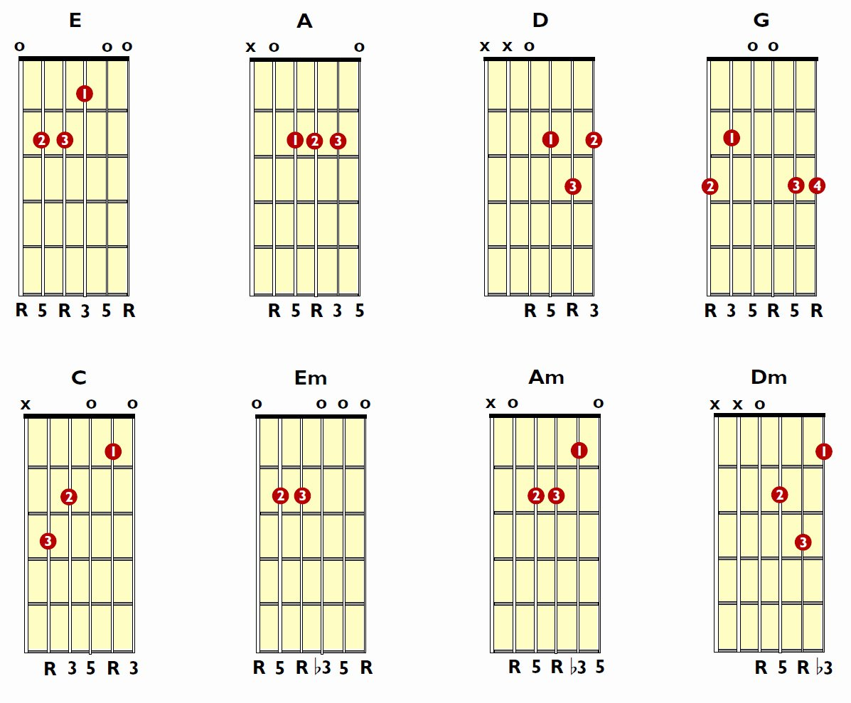 Guitar Chords for Beginners Unique Open Position Guitar Chords for Beginners