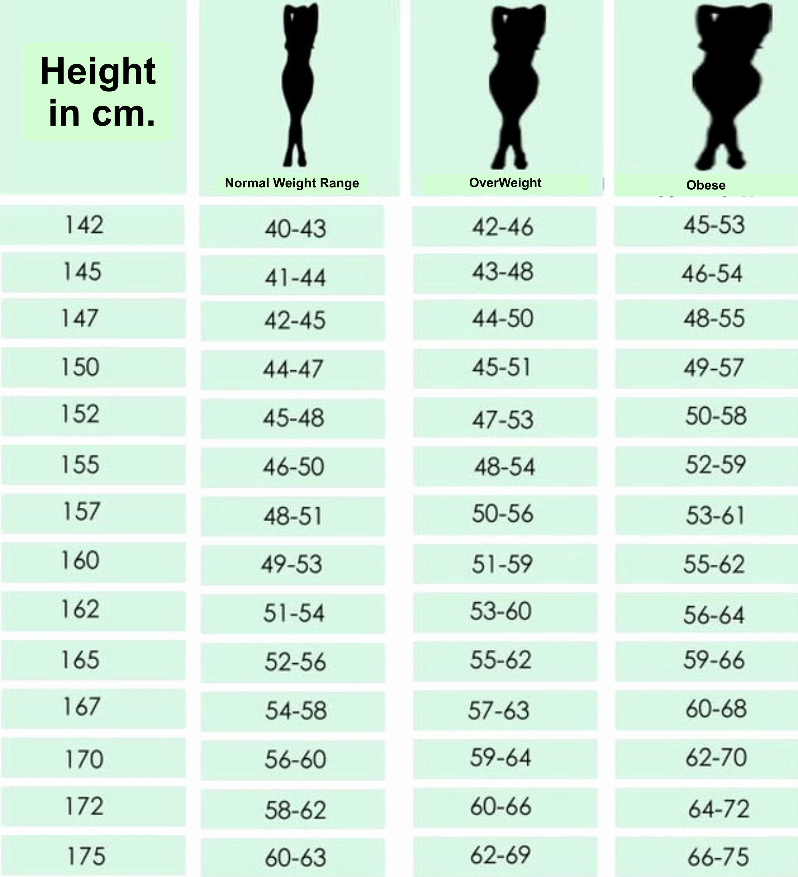 Height Chart In Inches Luxury Chart for Women According to Height What is Your Ideal