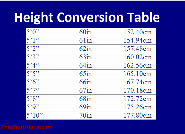 Height Chart In Inches Unique Height Conversion Centimeters to Feet and Inches the