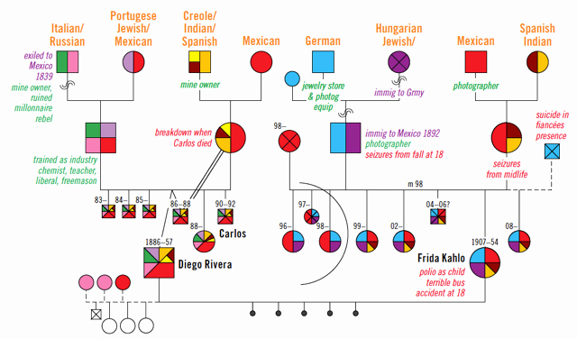 How to Create A Genogram Beautiful Kahlo Genogram Downloadable Pdf – Multicultural Family