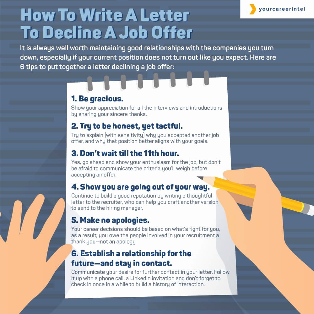 How to Write Employment Letter Lovely Writing A Letter to Decline A Job Fer Tips & Examples