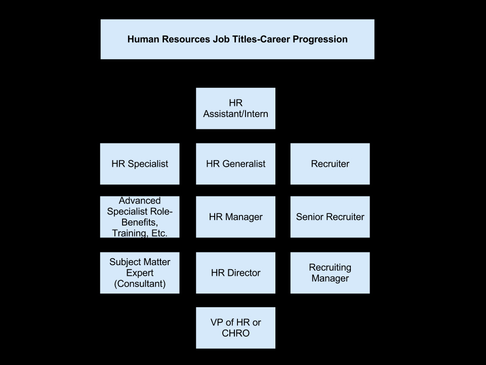 Job Description Human Resources Fresh Human Resources Job Titles the Ultimate Guide