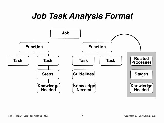 Job Task Analysis Examples Best Of Port Job Task Analysis