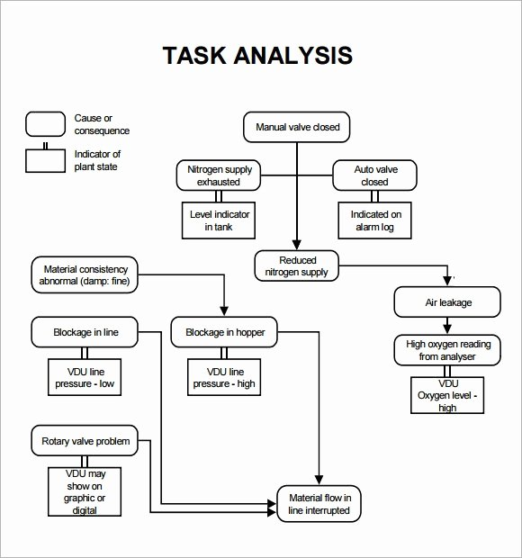 Job Task Analysis Examples New Free 15 Sample Task Analysis Templates In Google Docs