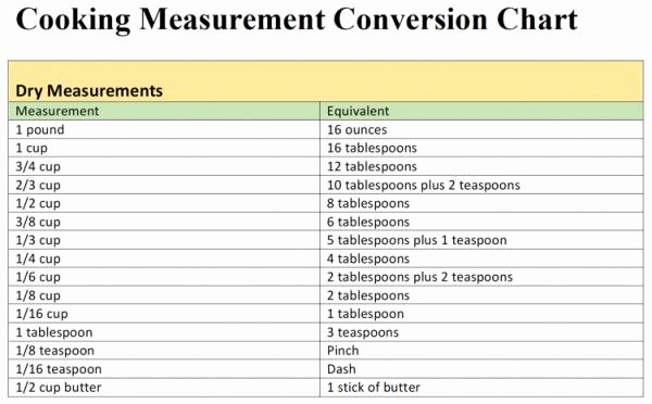 Liquid Measurement Conversion Table Best Of Cooking Measurement Conversion Chart