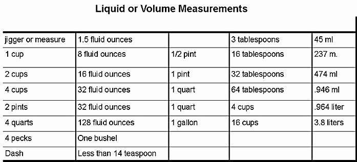 Liquid Measurement Conversion Table Lovely Pin by Jan Badgley On Food