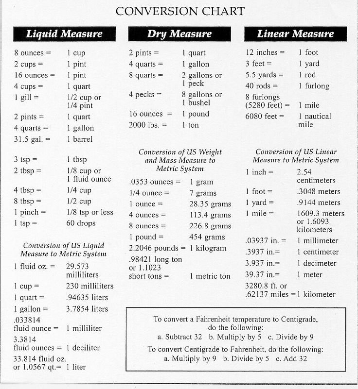 Liquid Measurement Conversion Table Unique Metric System Measurement Conversion Chart