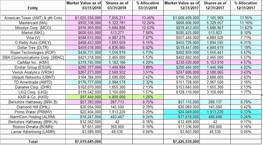 Llc Capital Account Spreadsheet Awesome Tracking Charles Akre S Akre Capital Management Portfolio