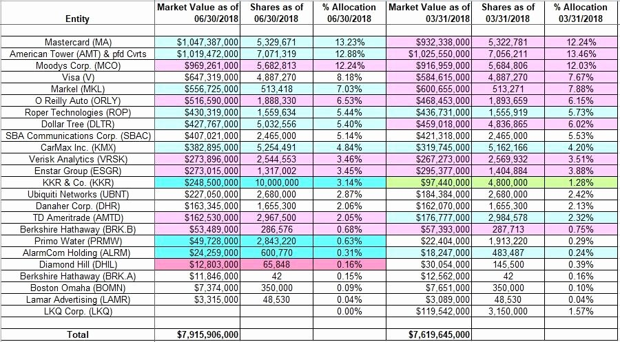 Llc Capital Account Spreadsheet Luxury Tracking Charles Akre S Akre Capital Management Portfolio