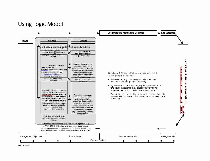 Logic Model Template Word Awesome 11 Logic Model Templates