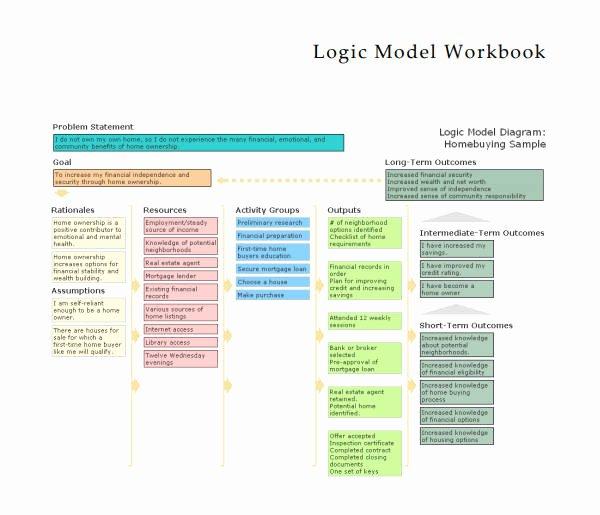 Logic Model Template Word Unique 5 Logic Model Templates Word Pdf