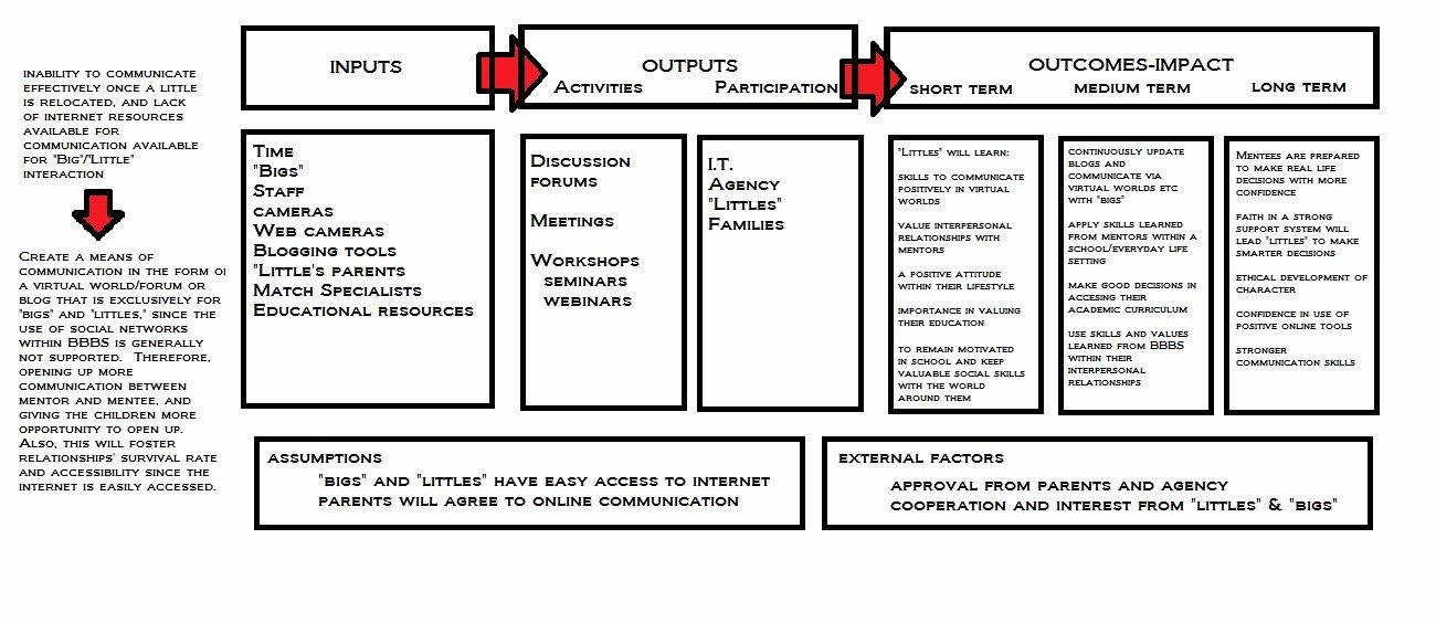 Logic Model Template Word Unique My Logic Model…version 1