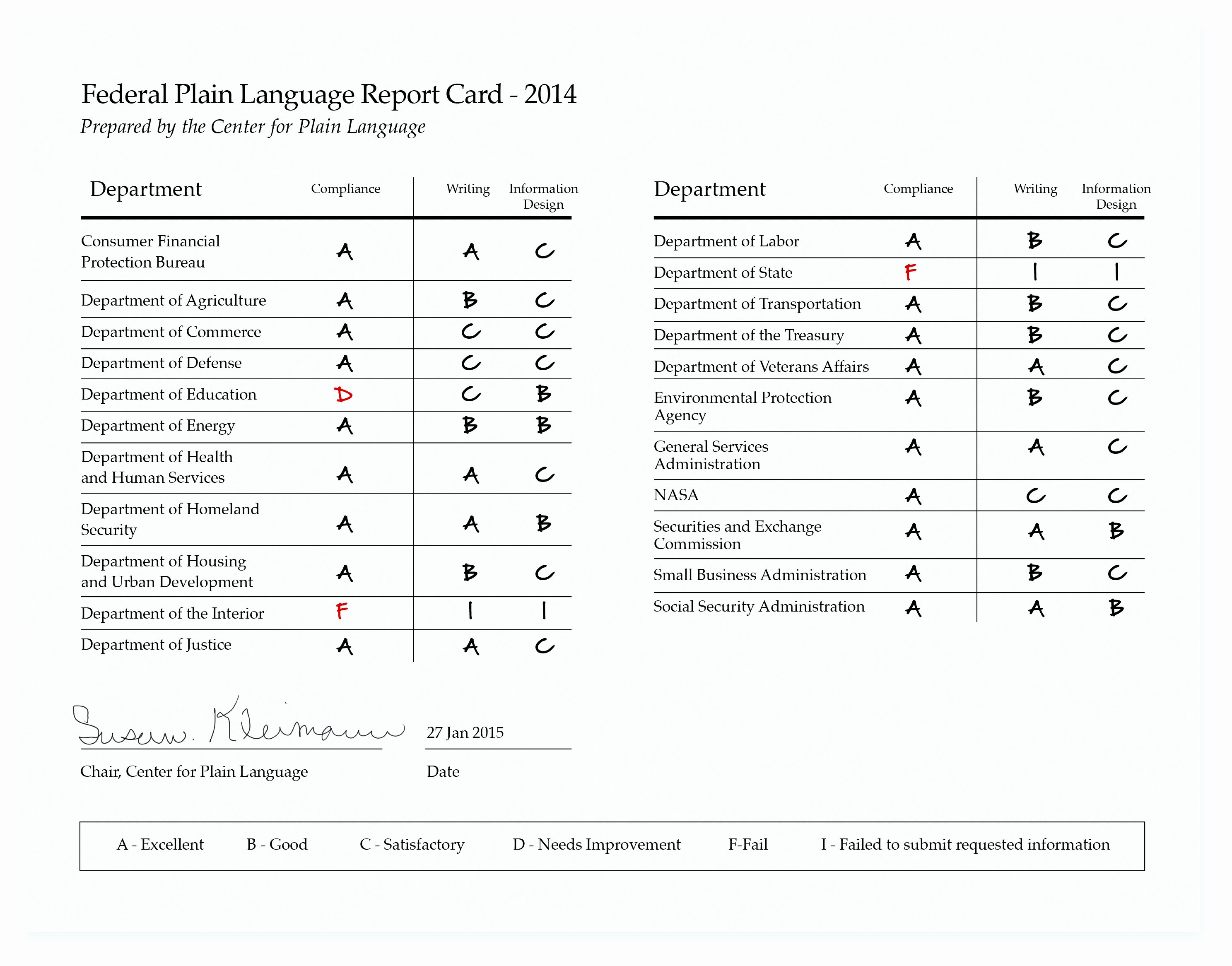 Make Fake Report Card Luxury Plain Language Government Ficials May Be Using Less