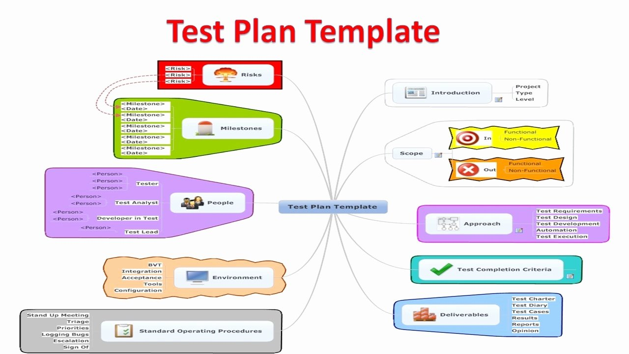 Master Test Plan Templates Inspirational software Test Plan Templates software Testing