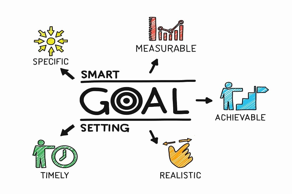 Measurable Nursing Goals Example New Smart Goals Template