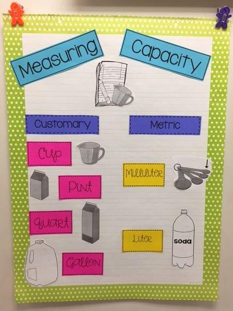 Measuring Chart for Math Elegant Measuring Capacity Anchor Chart
