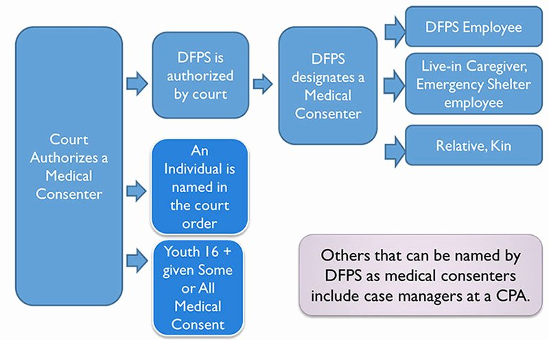 Medical Consent form for Caregiver Inspirational Dfps Medical Consent Training for Caregivers