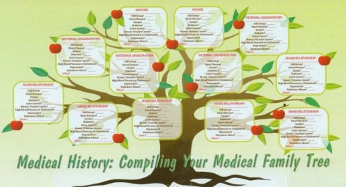 Medical Family Tree Template Unique Medical History Piling Your Medical Family Tree