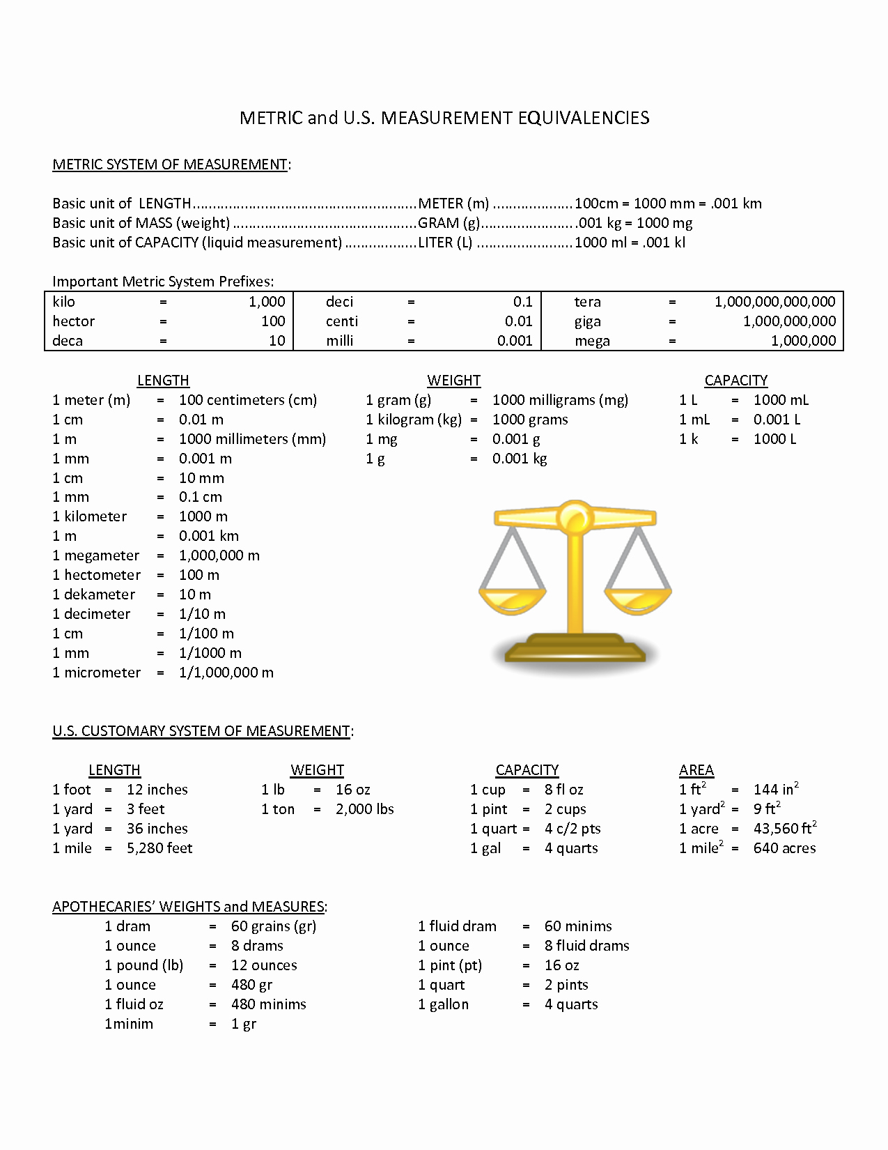 Metric System Chart Printable Awesome Printable Metric Conversion Table