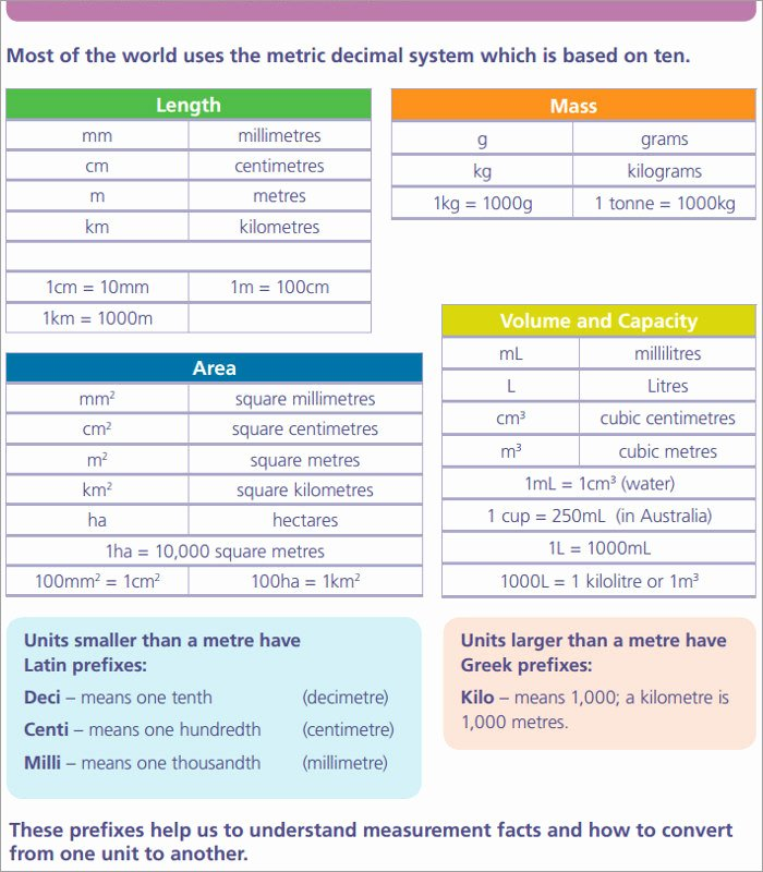 Metric System Chart Printable Best Of 19 Metric Conversion Chart Templates Free Word Pdf formats