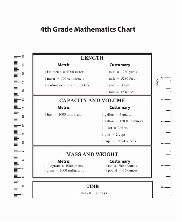 Metric System Chart Printable Fresh 4th Grade Measurement Chart Popflyboys