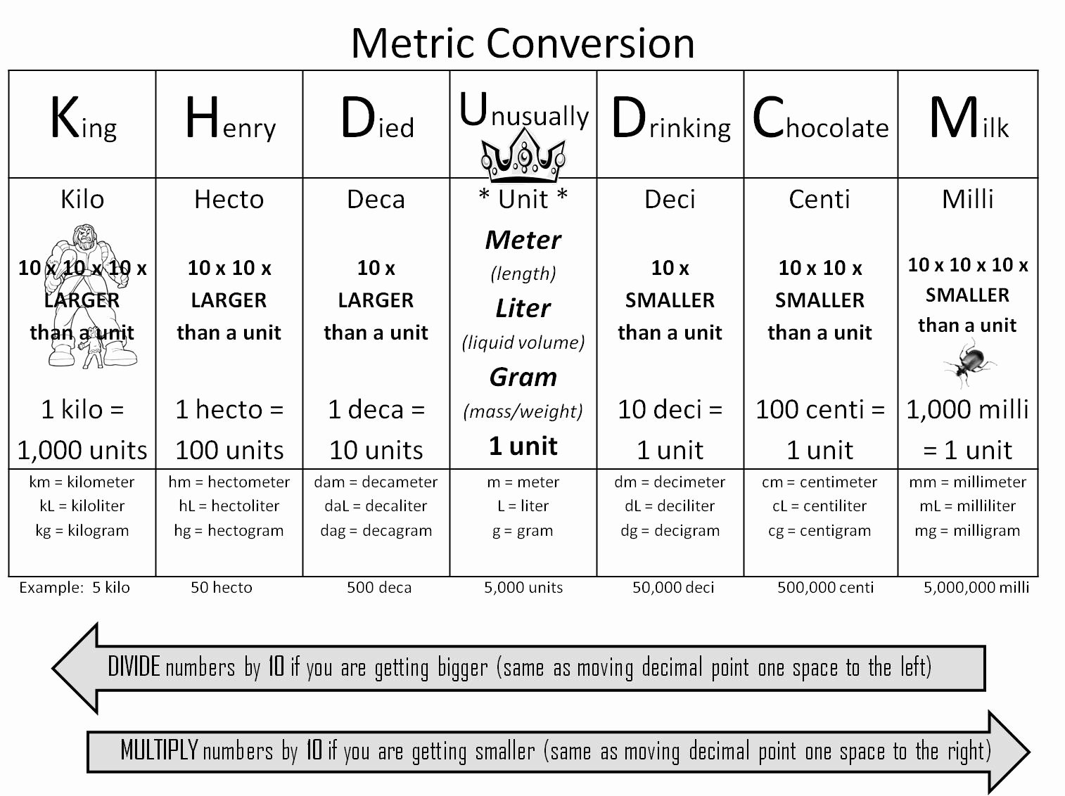 Metric System Chart Printable Unique Strong Armor Math Metric Conversion Trick