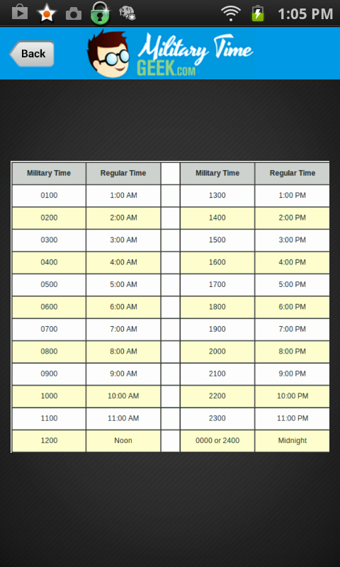 Military Time Conversion Sheet Unique Military Time Chart Useful Things Random