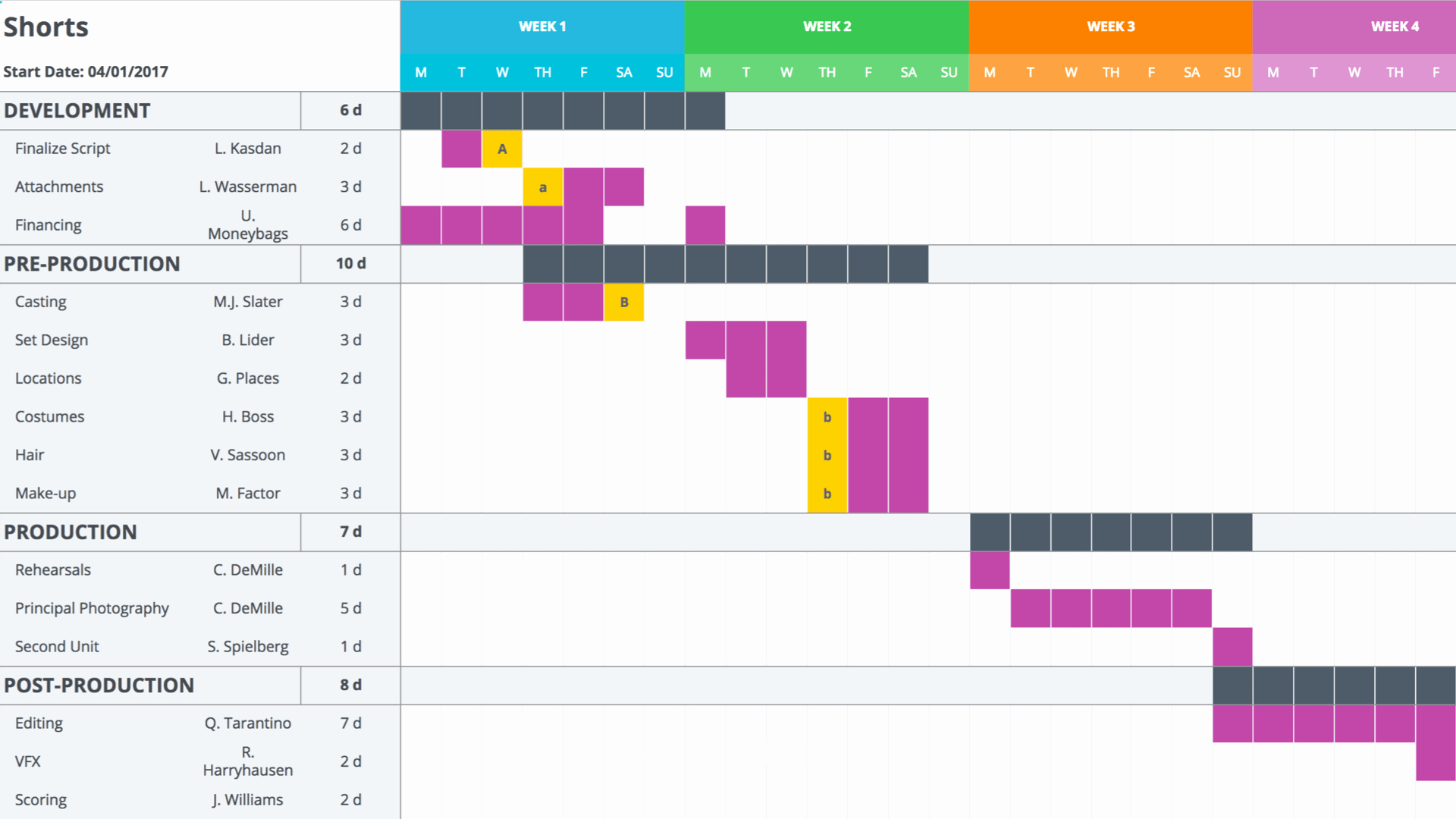 Ms Excel Chart Templates Beautiful Download A Free Gantt Chart Template for Your Production