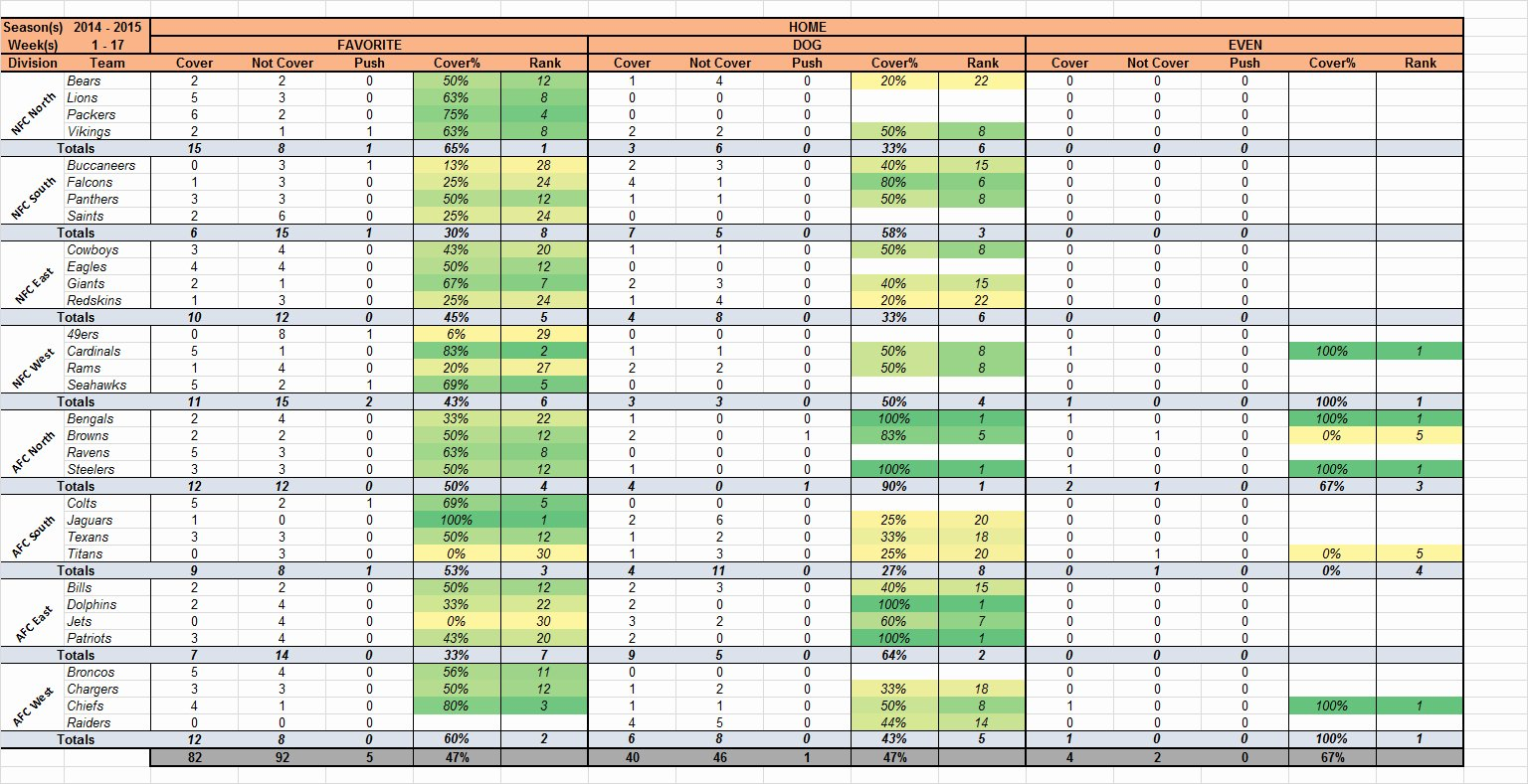 Nfl Football Pool Template Awesome Nfl Confidence Pool Excel Spreadsheet Printable Spreadshee
