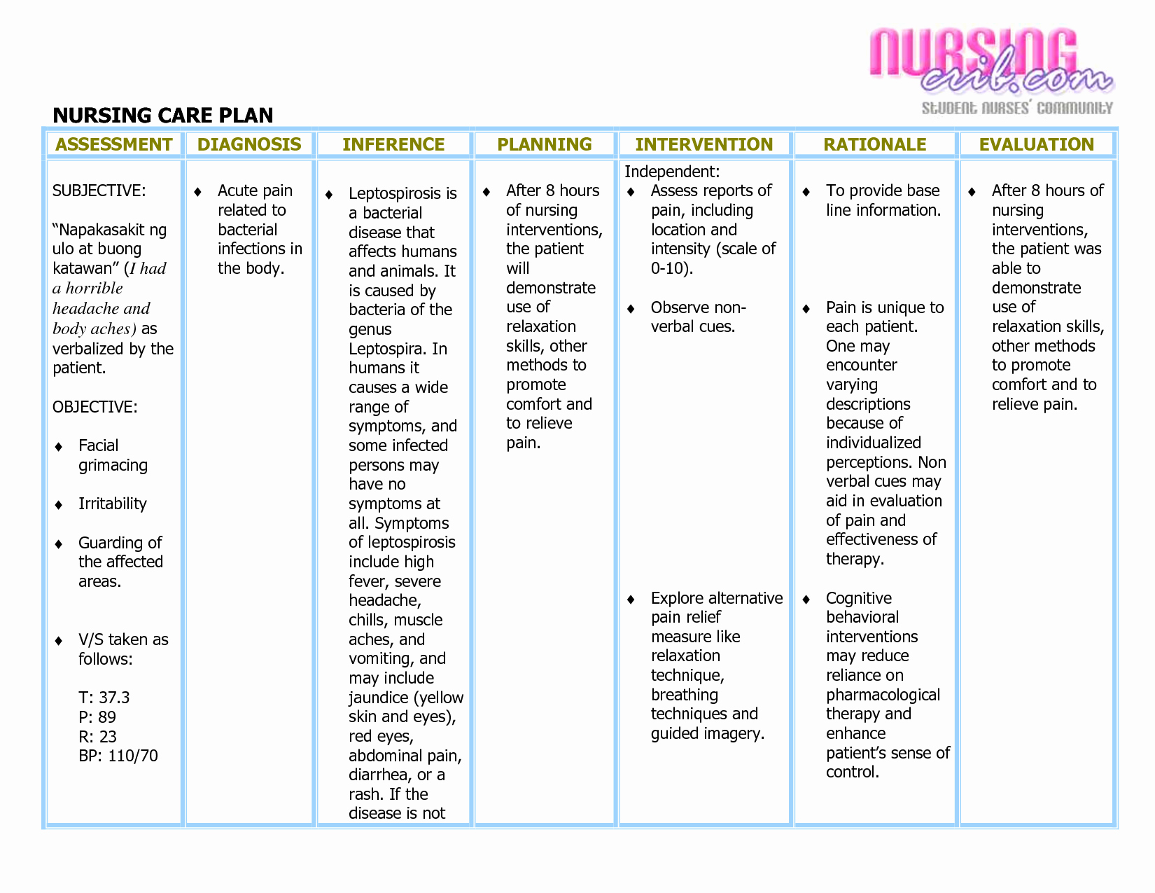 Nursing Care Plan Beautiful Diagnosis List Nanda Nursing Diagnosis