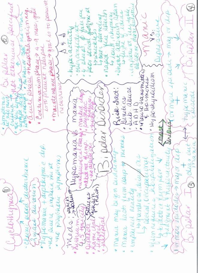 Nursing Diagnoses In Psychiatric Nursing Elegant Mental Health Nanda Nursing Diagnosis List