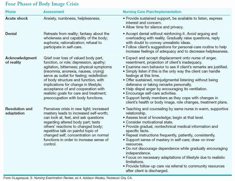 Nursing Diagnoses In Psychiatric Nursing Fresh Nclex Psychosocial Integrity Behavioral Mental Health