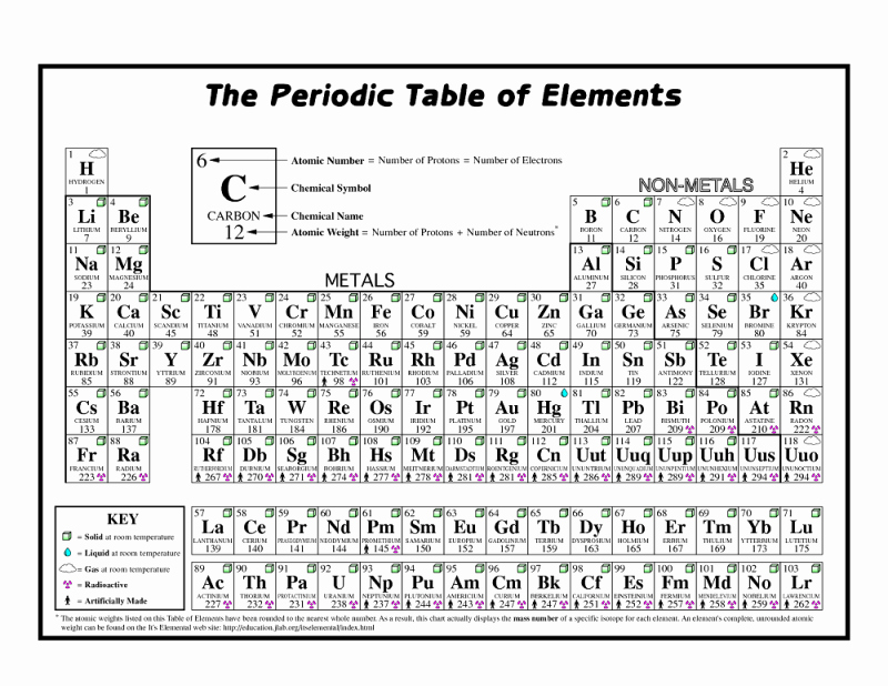 Periodic Table Practice Worksheet Elegant Coloring the Periodic Table Worksheets