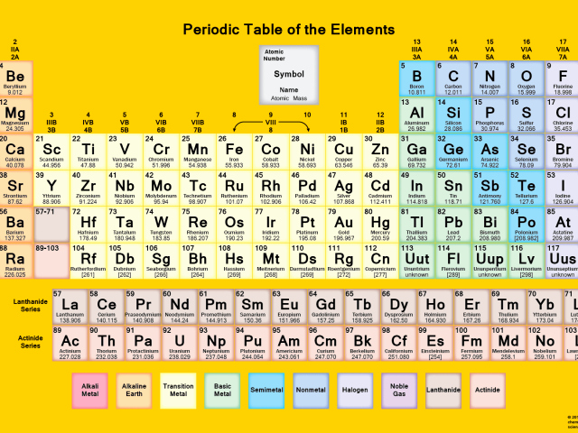 Periodic Table Practice Worksheet Inspirational Rontavstudio Free Pdf Chemistry Worksheets to Download